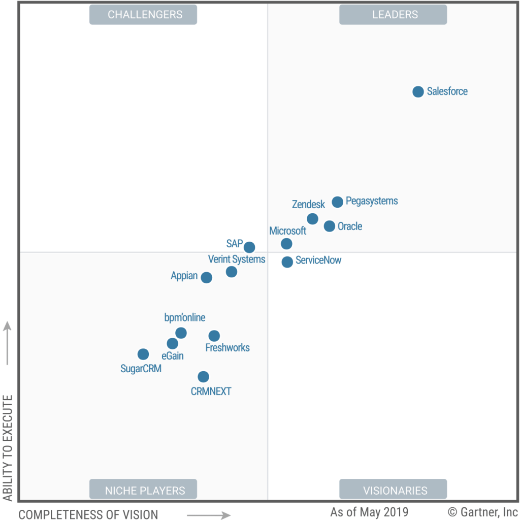 Magic Quadrant for the CRM Customer Engagement Center by Gartner