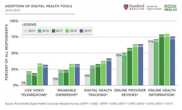Adoption of Digital Health Tools by Rock Health and Stanford Medicine