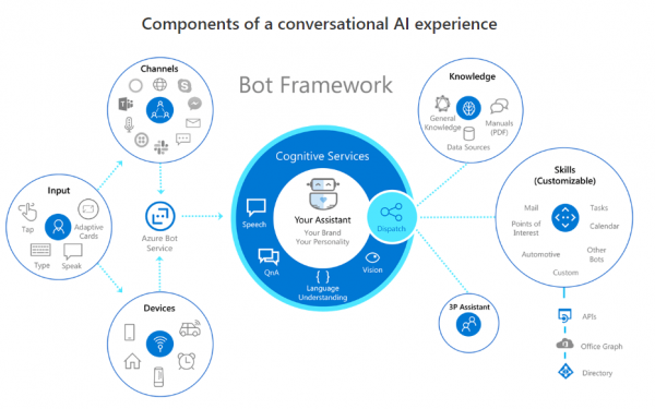 BOT Components of a conversational AI experience