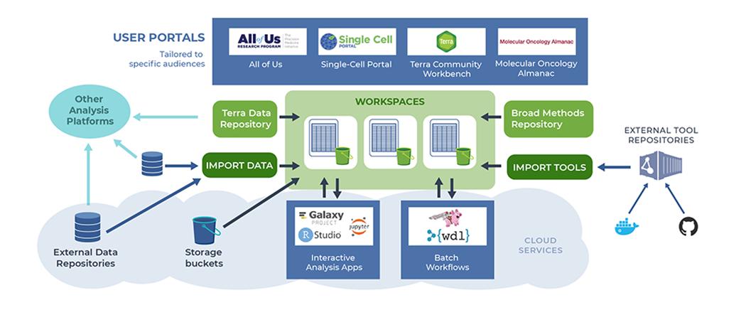 Terra Microsoft - Ecosystem_Graphic